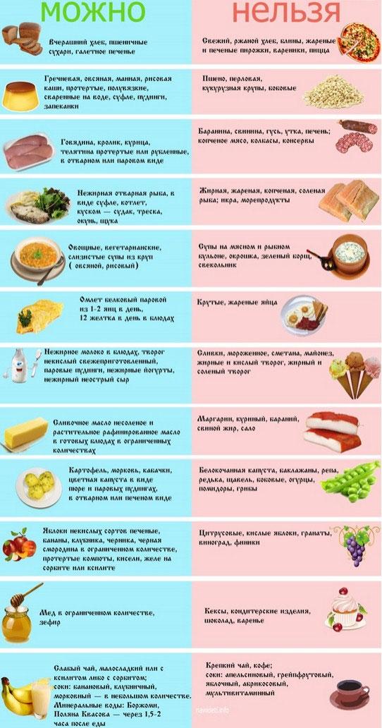 Причины панкреатита поджелудочной железы: как правильно питаться и обследоваться