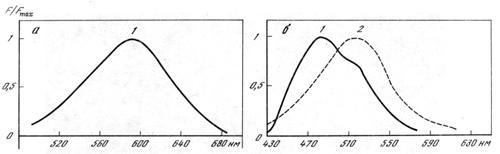 Нормированные спектры флуоресценции ДСМ (а) и АНС (б) в суспензии лимфоцитов (1) и в воде (2)