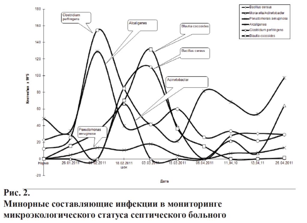 Мониторинг инфекции и дизбиозов методом масс-спектрометрии микробных маркеров
